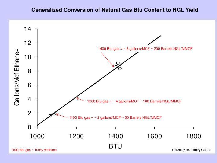 Generalized Conversion of Natural Gas Btu Content to NGL Yield