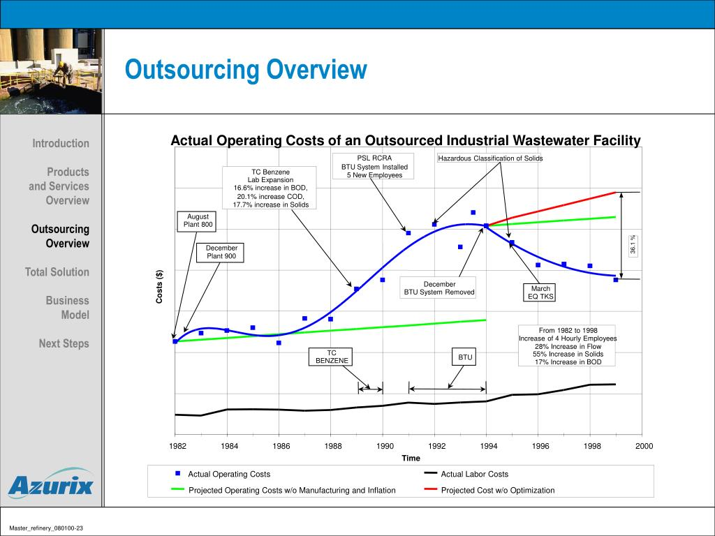 Actual Operating Costs of an Outsourced Industrial Wastewater Facility