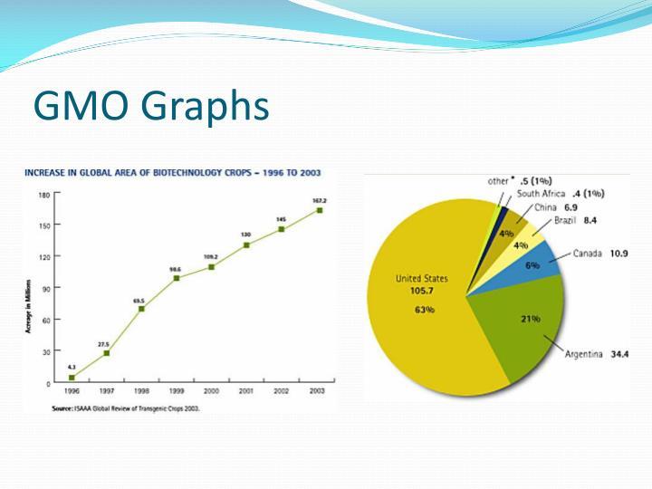 GMO Graphs