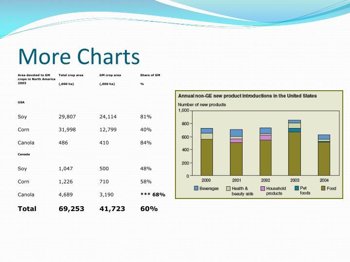 More Charts