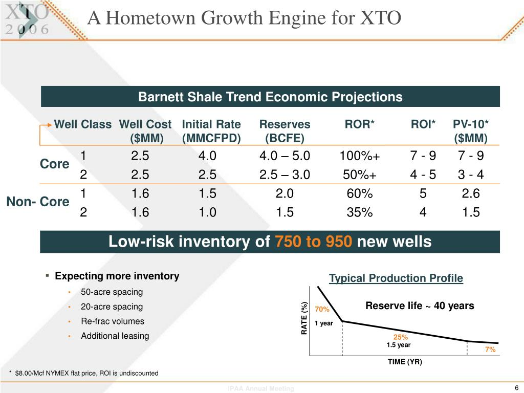 A Hometown Growth Engine for XTO
