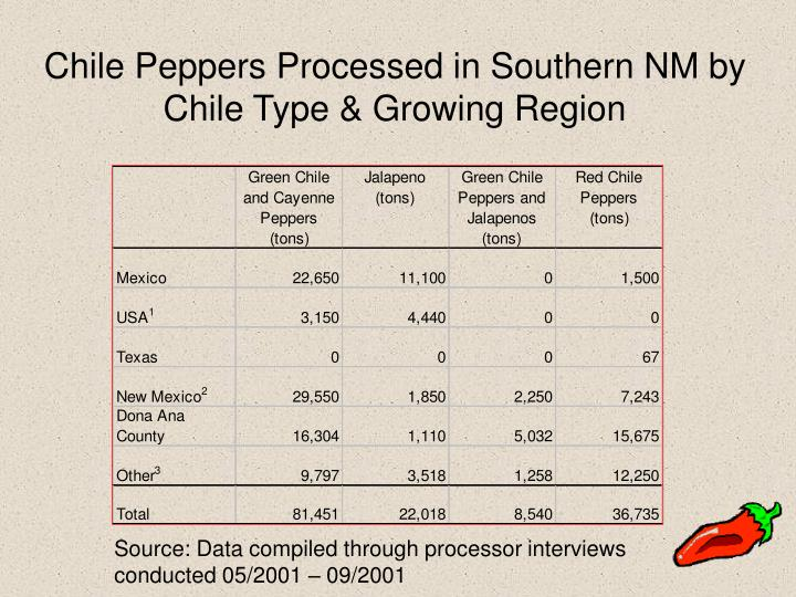Chile Peppers Processed in Southern NM by Chile Type & Growing Region