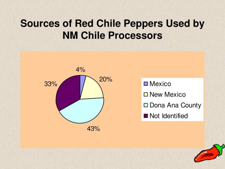 Sources of Red Chile Peppers Used by NM Chile Processors
