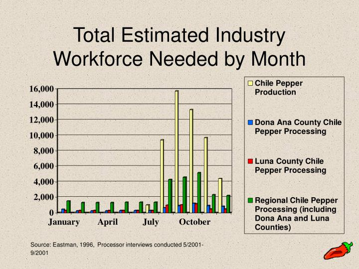 Total Estimated Industry Workforce Needed by Month