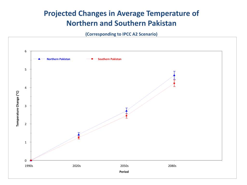 Projected Changes in Average Temperature of