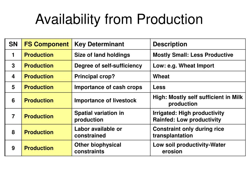 Availability from Production