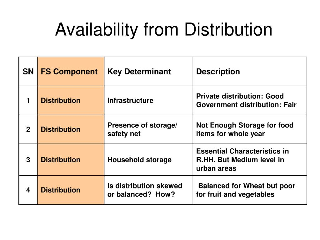 Availability from Distribution