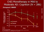 chei monotherapy in mild to moderate ad cognition n 286