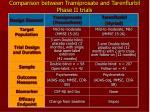 comparison between tramiprosate and tarenflurbil phase ii trials