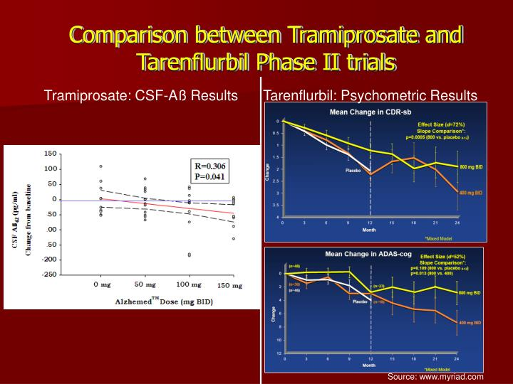 Comparison between Tramiprosate and Tarenflurbil Phase II trials