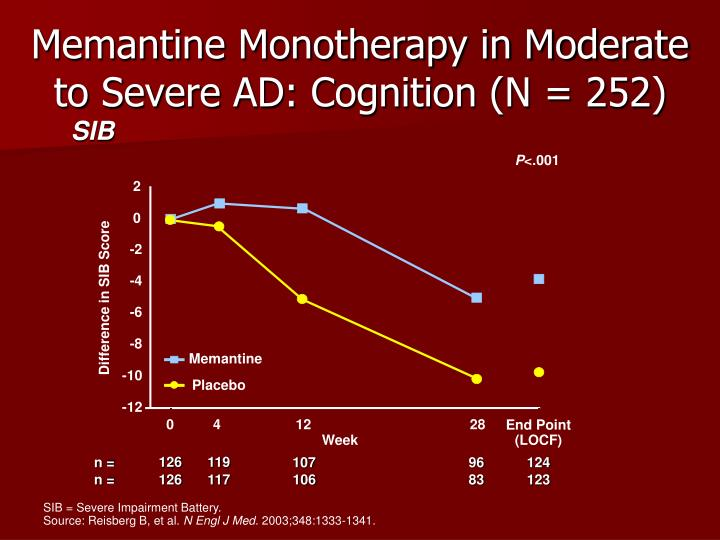 Memantine Monotherapy in Moderate to Severe AD: Cognition (N = 252)