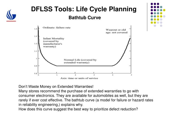 DFLSS Tools: Life Cycle Planning