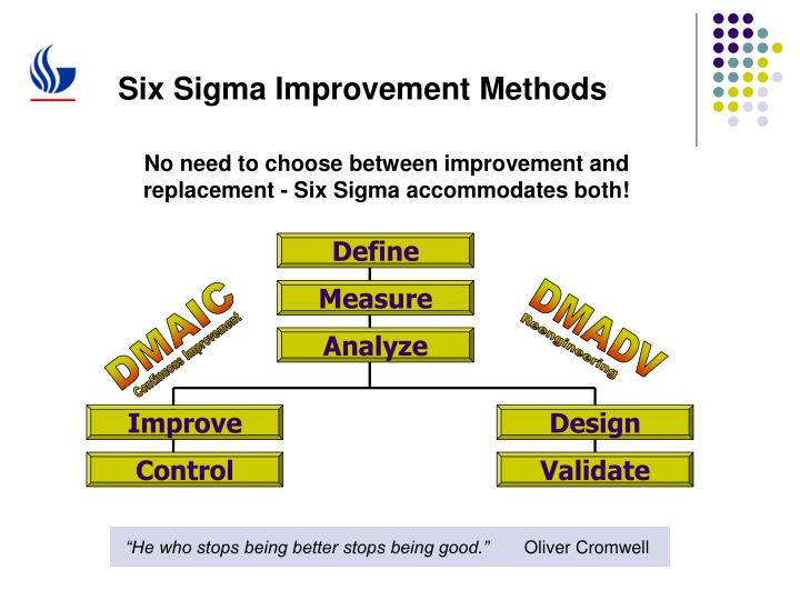 Six sigma improvement methods