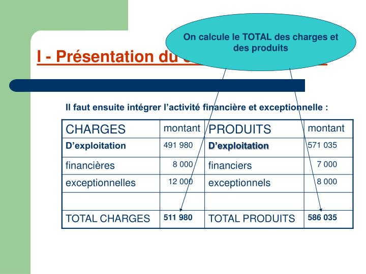 On calcule le TOTAL des charges et