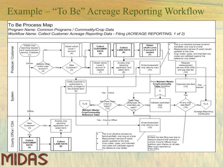 "Example – ""To Be"" Acreage Reporting Workflow"