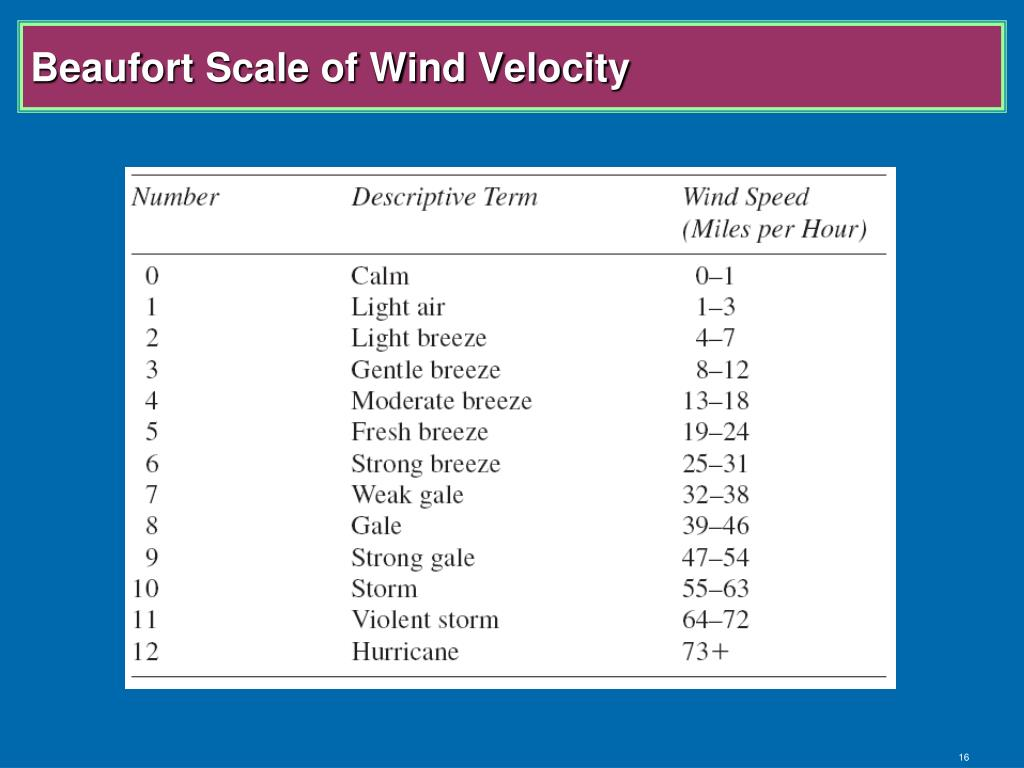 Beaufort Scale of Wind Velocity