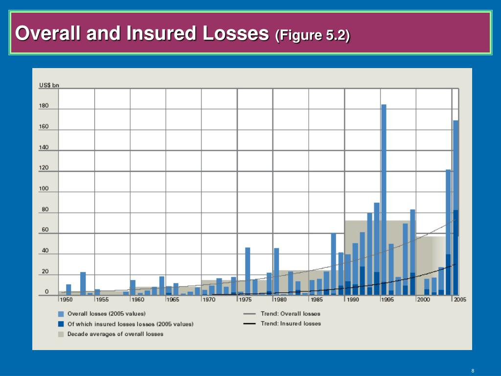 Overall and Insured Losses