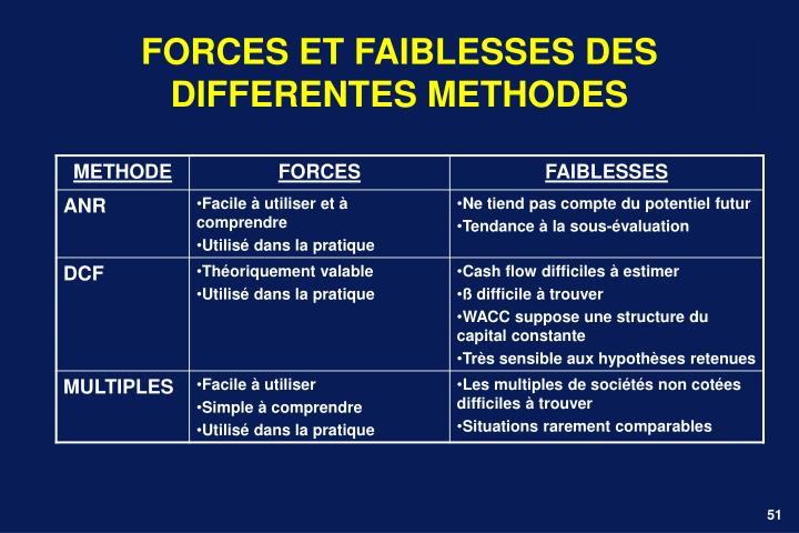 FORCES ET FAIBLESSES DES DIFFERENTES METHODES