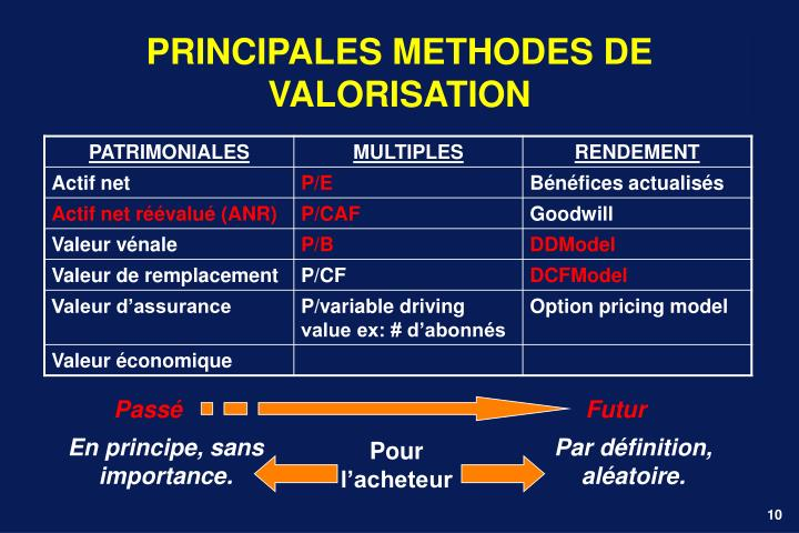 PRINCIPALES METHODES DE VALORISATION