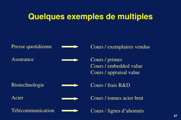 Quelques exemples de multiples