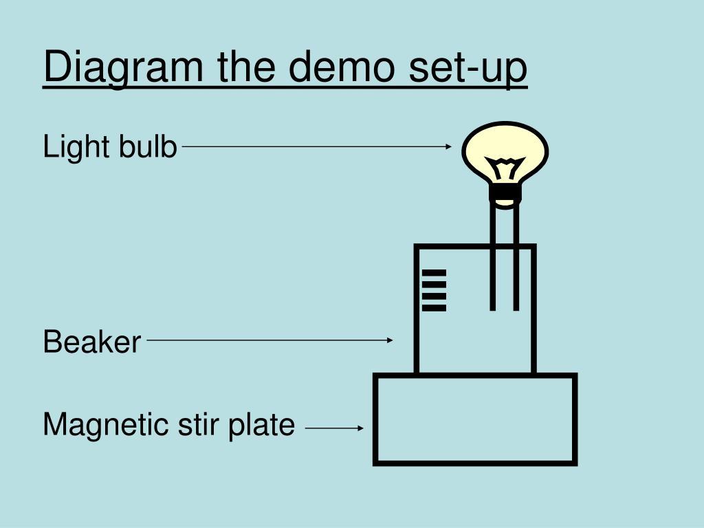 Diagram the demo set-up