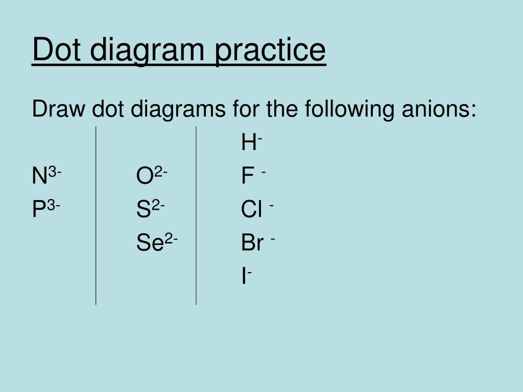 Dot diagram practice