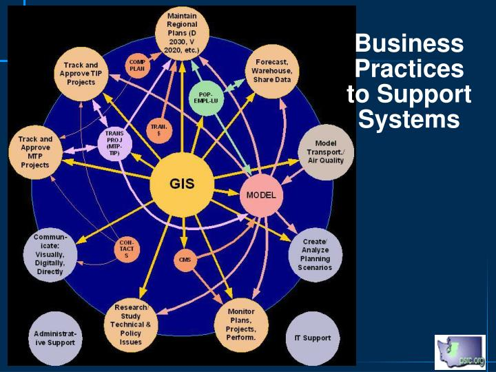 Business Practices to Support Systems