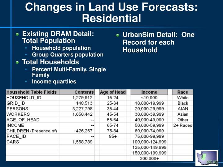 Existing DRAM Detail: Total Population