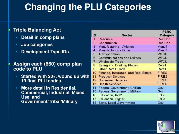 Changing the PLU Categories