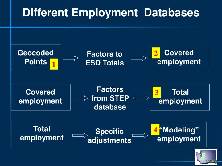 Different Employment  Databases