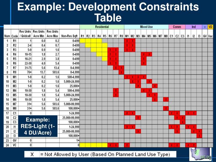 Example: Development Constraints Table