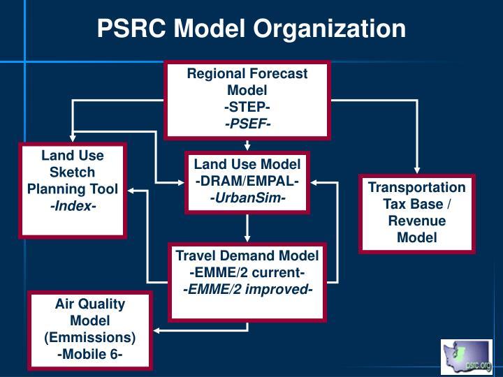 PSRC Model Organization