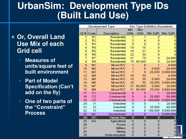 UrbanSim:  Development Type IDs (Built Land Use)