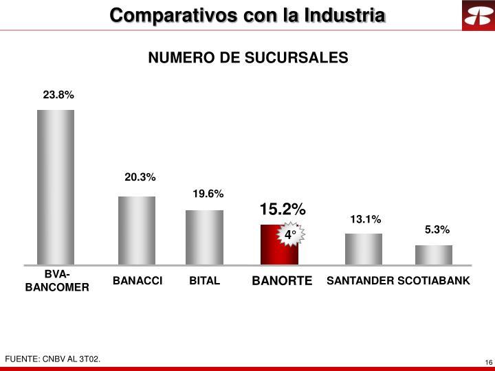 Comparativos con la Industria