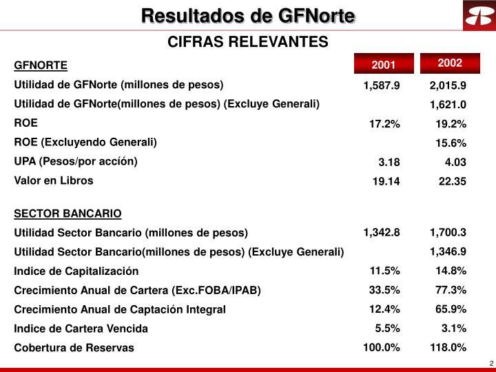 Resultados de GFNorte
