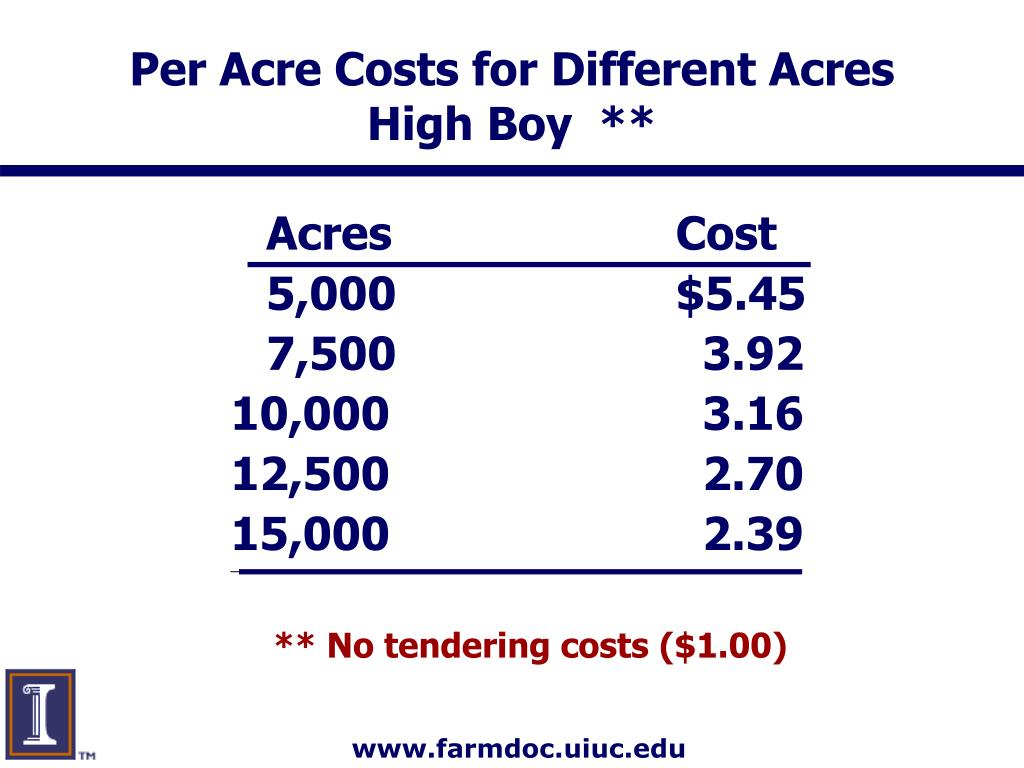 Per Acre Costs for Different Acres