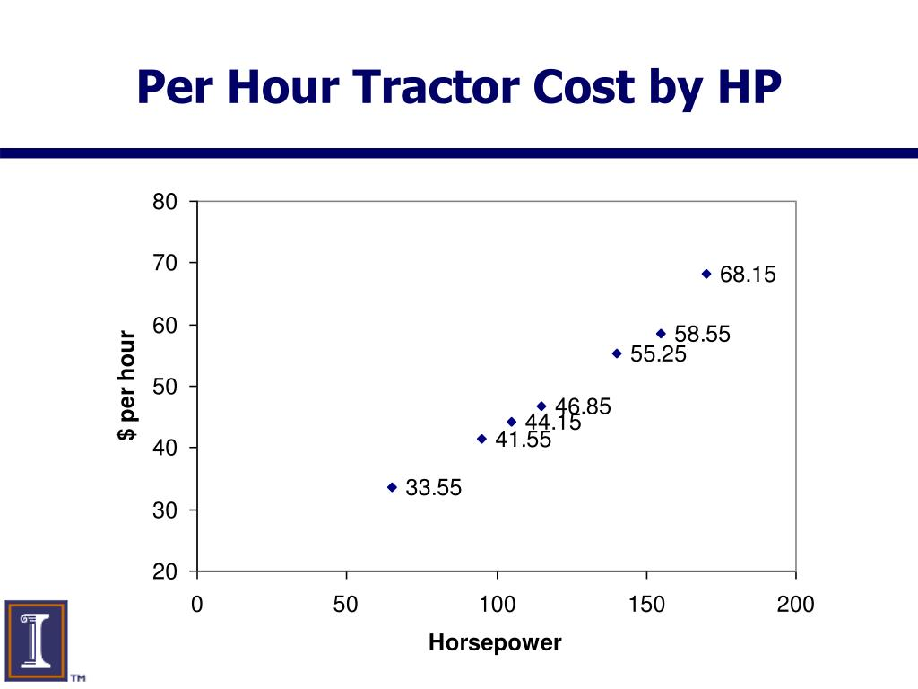 Per Hour Tractor Cost by HP