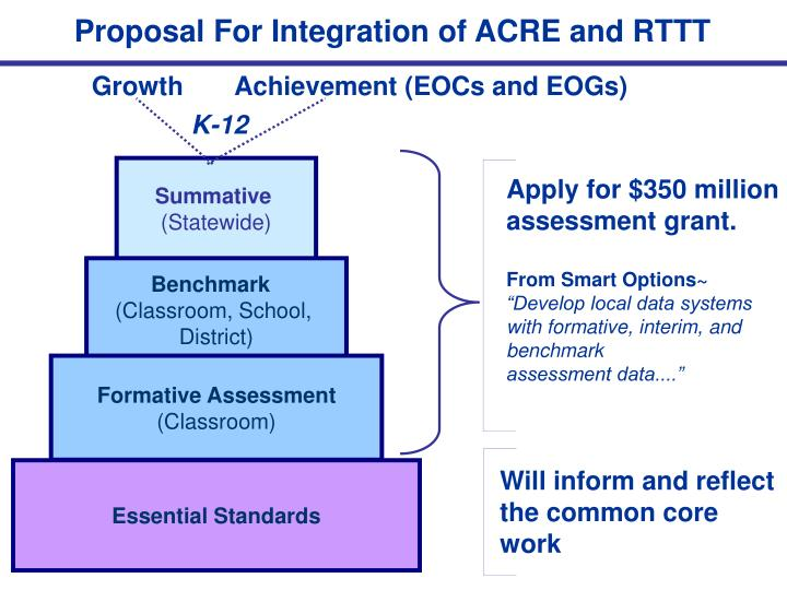 Proposal For Integration of ACRE and RTTT