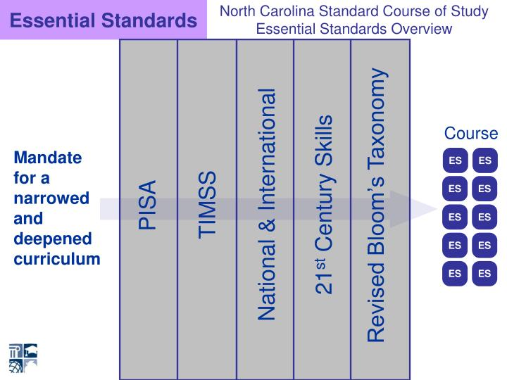 Essential Standards