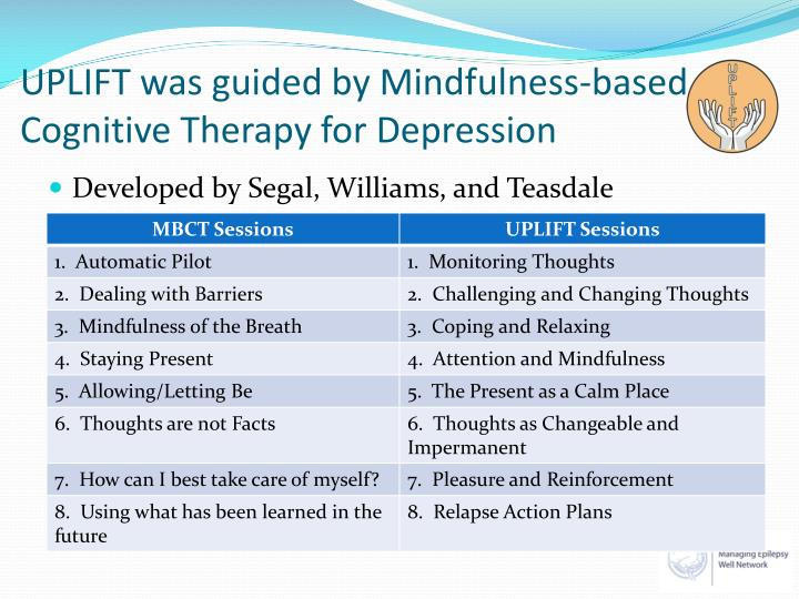 the use of cognitive therapy for depression Mindfulness-based cognitive therapy for depression: effectiveness and  there  is no review of its use within the social work literature.
