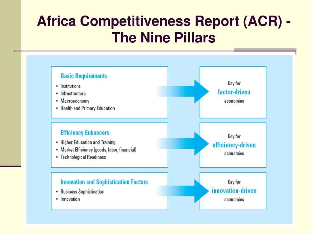 Africa Competitiveness Report (ACR) -The Nine Pillars