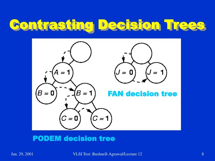 Contrasting Decision Trees