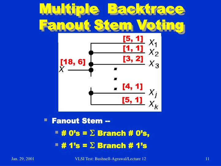 Multiple  Backtrace  Fanout Stem Voting