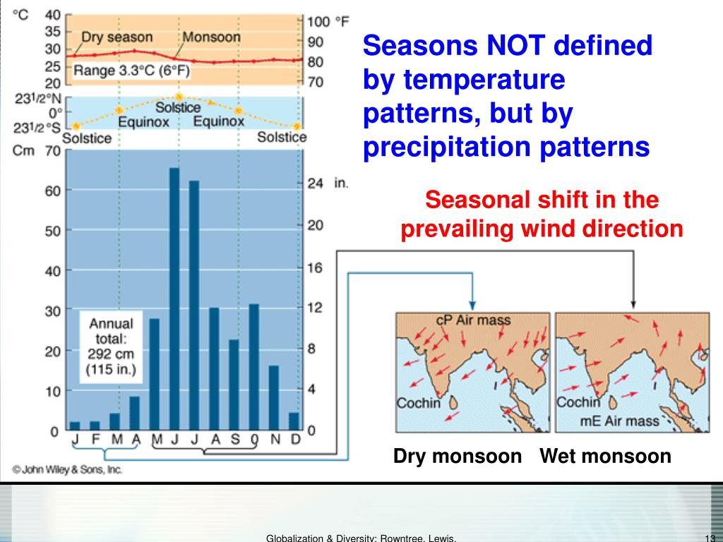 Seasons NOT defined by temperature patterns, but by precipitation patterns