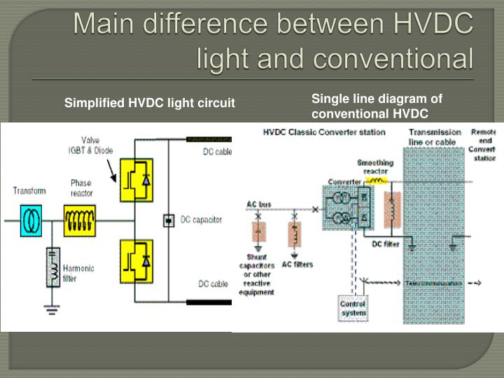 Main difference between HVDC light and conventional