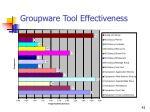 groupware tool effectiveness