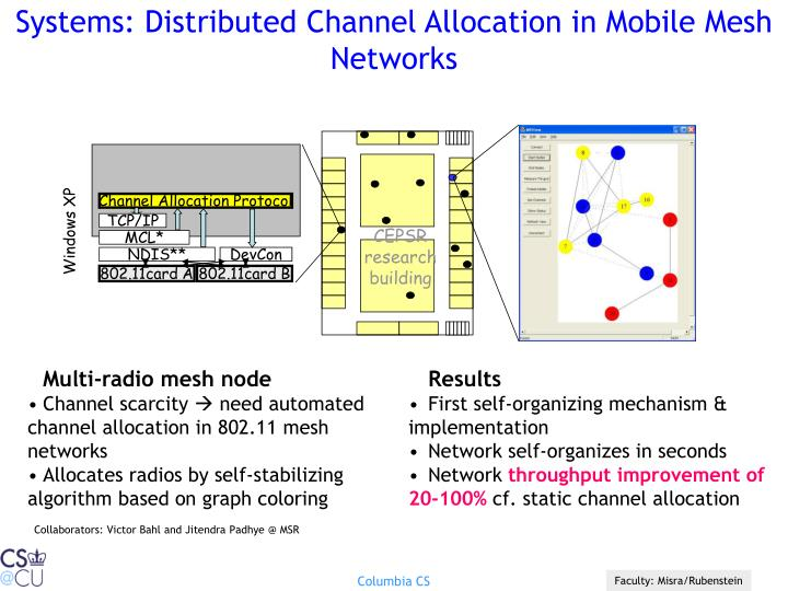 Systems: Distributed Channel Allocation in Mobile Mesh Networks