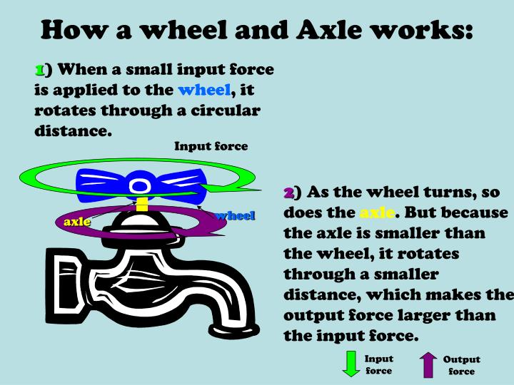 How a wheel and Axle works: