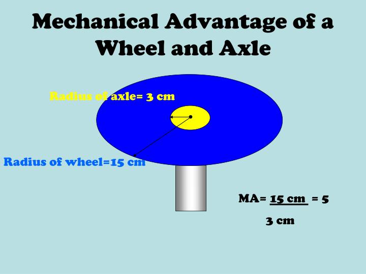 Mechanical Advantage of a Wheel and Axle