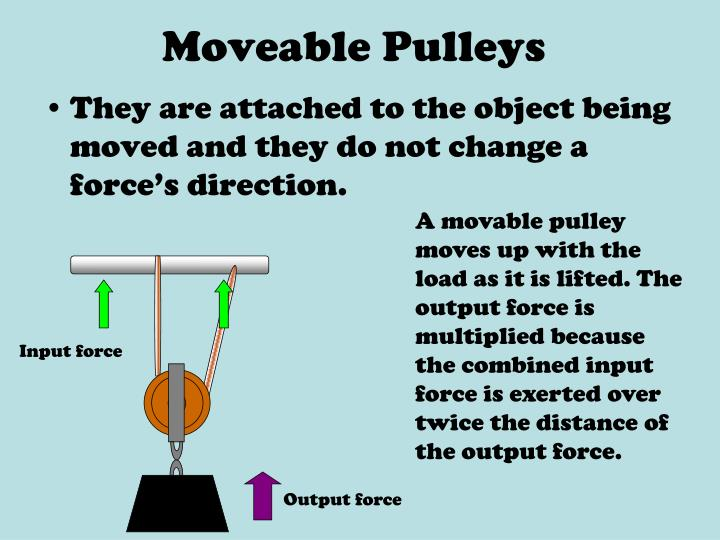 Moveable Pulleys